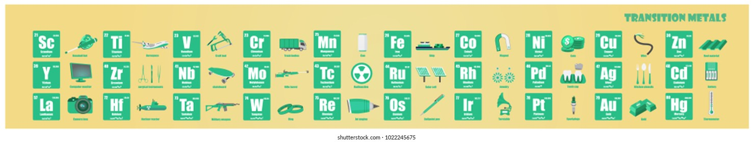 Periodic Table of element Transition metals