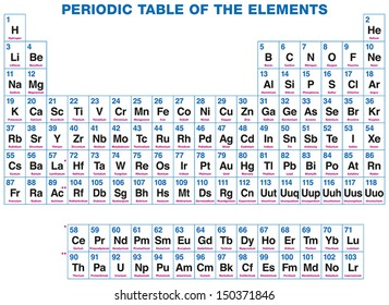 Alkaline earth metals images stock photos vectors shutterstock periodic table of the elements the 118 chemical elements organized on the basis of urtaz Images