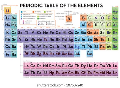 Periodic table stock images royalty free images vectors periodic table of elements urtaz Gallery