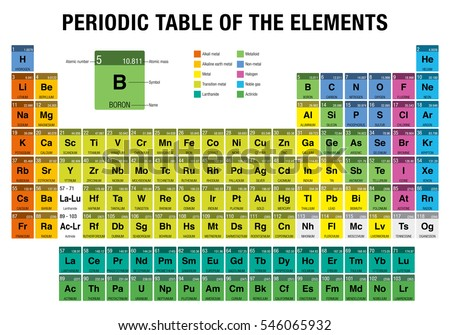 Periodic Table Elements 4 New Elements Stock Vector Royalty Free