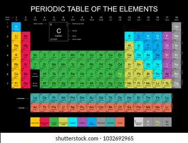 Periodic Table of the Elements with all 118 and new named chemical elements on black background - Nihonium, Flerovium, Moscovium, Livermorium, Tennessine, Oganesson