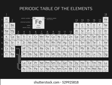 periodic table of the elements with atomic number weight and symbol vector illustration