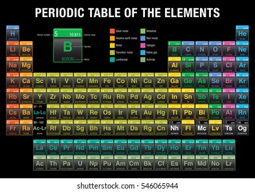 Periodic Table of the Elements in black background with the 4 new elements ( Nihonium, Moscovium, Tennessine, Oganesson ) included on November 28, 2016 by the IUPAC