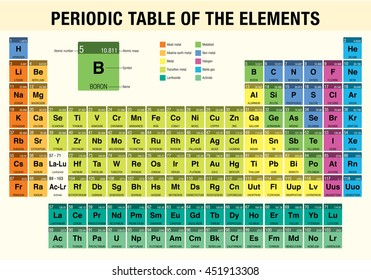 Periodic chart images stock photos vectors shutterstock periodic table of the elements chemistry urtaz Images