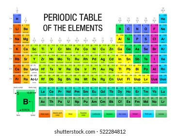 Periodic Table of the Elements - Chemistry