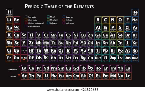 Periodic Table Elements Chemistry Tabular Set Stock Vector