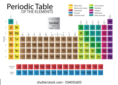 Periodic table elements color delimitation new stock vector royalty periodic table of elements with color delimitatione new periodic is updated nihonium moscovium urtaz Image collections