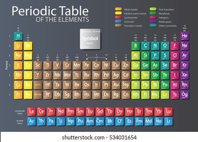 Periodic Table Of Elements With Color Delimitation.The New Periodic Is  Updated Nihonium, Moscovium