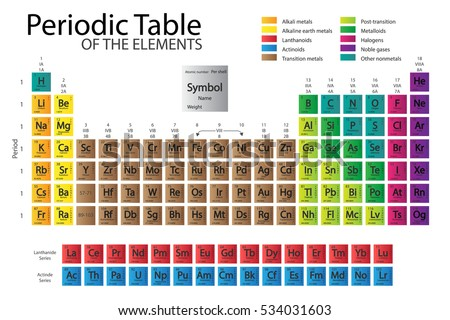 Periodic Table Elements Color Delimitation New Stock Vector Royalty