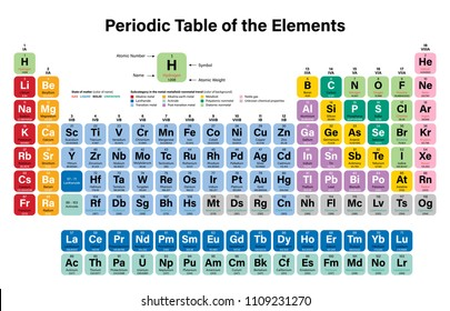 periodic table of the elements colorful vector illustration shows atomic number symbol name