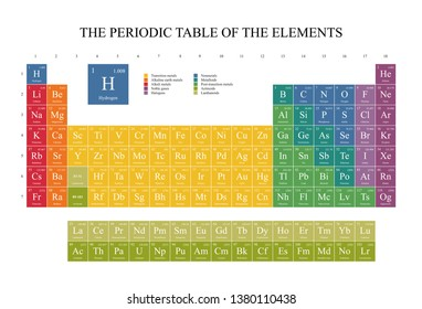 Periodic Table of the Elements complete