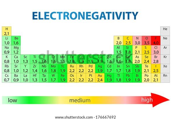 Image Vectorielle De Stock De Tableau Periodique Des Elements Ayant Des 176667692