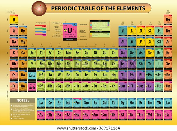 Periodic Table Elements Element Name Element Technology