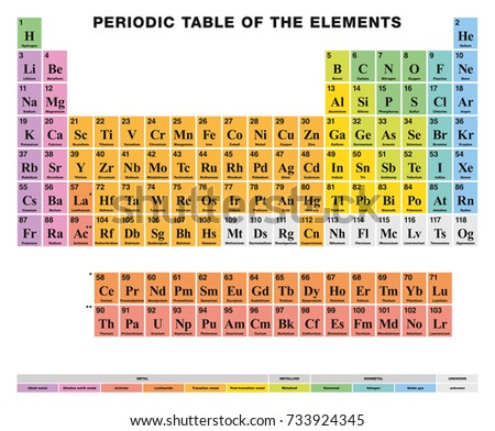 Periodic Table Elements English Labeling