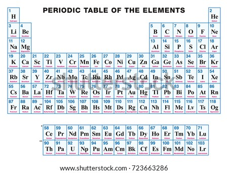 Periodic Table Elements English Tabular Arrangement Stock Vector