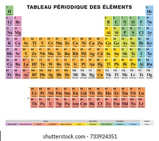 Periodic Table of the elements. FRENCH labeling. Tabular arrangement of 118 chemical elements. Atomic numbers, symbols, names and color cells for metal, metalloid and nonmetal. Illustration. Vector.