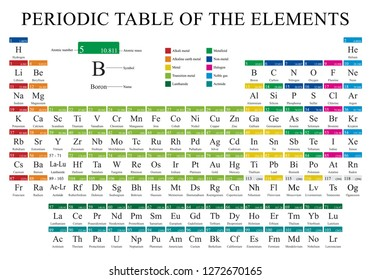 Periodic Table of Elements  in full color on white background with the 4 new elements included on November 28, 2016 - Vector image