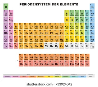 Periodic Table of the elements. GERMAN labeling. Tabular arrangement of 118 chemical elements. Atomic numbers, symbols, names and color cells for metal, metalloid and nonmetal. Illustration. Vector.