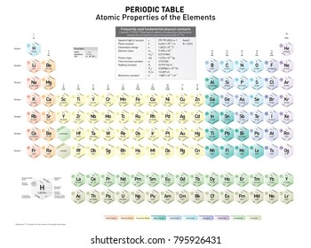 Simple periodic table elements atomic number stock vector 797808013 periodic table of the elements with ground state level ground state configuration urtaz Gallery
