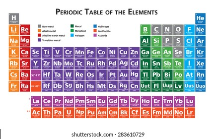 Periodic Table Images Stock Photos Vectors Shutterstock