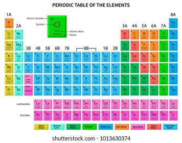 Atomic number images stock photos vectors shutterstock periodic table of the elements shows atomic number symbol name and atomic weight urtaz Gallery