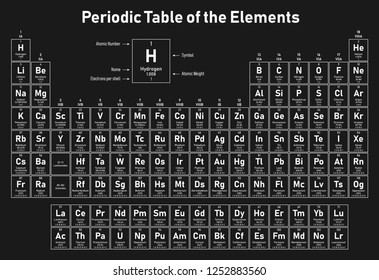 Periodic Table of the Elements - shows atomic number, symbol, name, atomic weight and electrons per shell