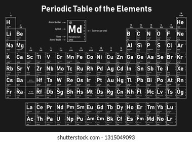 Periodic Table of the Elements - shows atomic number, symbol, name, atomic weight, electrons per shell, state of matter and element category