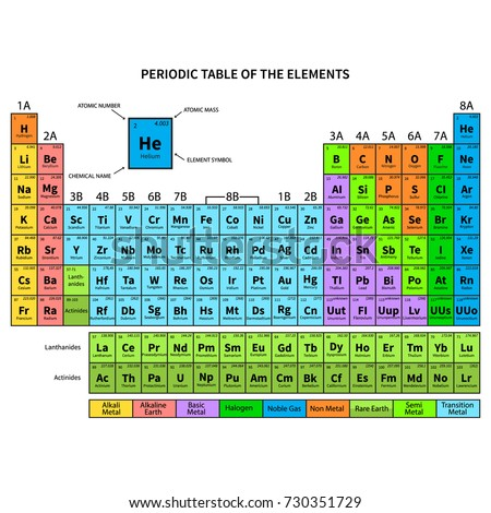 Periodic Table Elements Shows Atomic Number Stock Vector Royalty