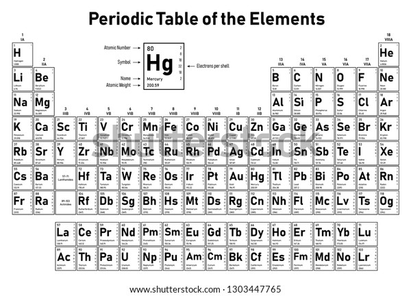 Periodic Table Elements Shows Atomic Number Stock Vector (Royalty