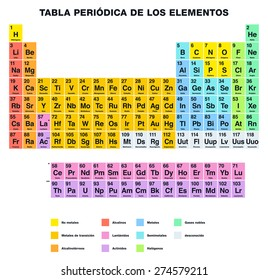 periodic table of the elements spanish labeling tabular arrangement of chemical elements with their