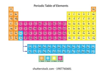Periodic table of elements is tabular display of the chemical elements, which are arranged by atomic number, electron configuration, and recurring chemical properties. (mendeleev table)