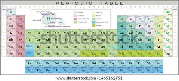 Periodic Table Elements Valency Charges Elements Stock