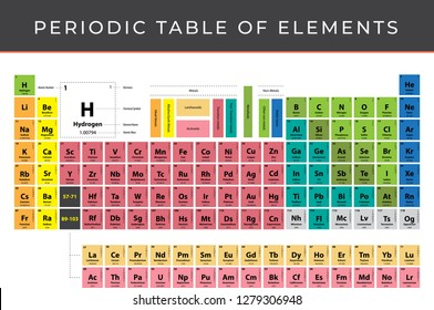 Periodic table of elements vector A4 size