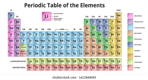 Periodic Table of the Elements Vector Illustration metal style, shows atomic number, symbol, name and atomic weight - including 2016 the four new elements Nihonium, Moscovium, Tennessine and Oganesson