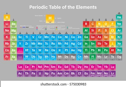 Periodic Table of the Elements Vector Illustration - including 2016 the four new elements Nihonium, Moscovium, Tennessine and Oganesson