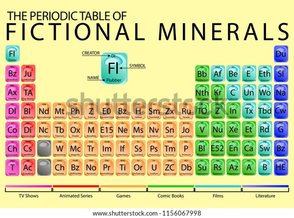 Periodic Table Fictional Minerals Stock Vector Royalty Free