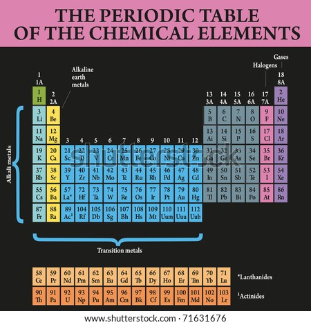 Periodic Table Study Chemistry Elements Stock Vector Royalty Free