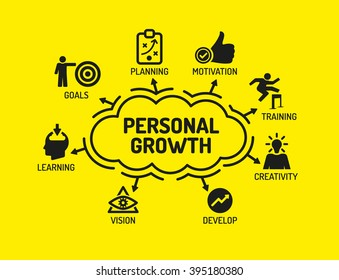 Personal Growth. Chart with keywords and icons on yellow background