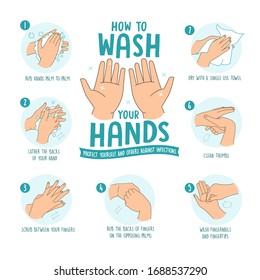 Personal hygiene, disease prevention, and health procedure education infographics: how to wash hands with soap and water thoroughly step by step to keep hands free of germs and viruses. vector