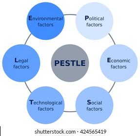 PESTLE analysis scheme diagram