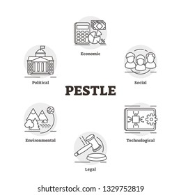PESTLE vector illustration. Labeled market cognition analysis strategy plan. Outlined economic, social, technological, legal, environmental and political checklist model concept for project launch.