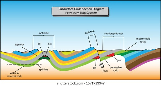 Petroleum Trap Systems Subsurface diagram cross section for basic oil and gas exploration