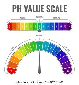 Ph alkaline acidic scale. Indicator water balance diet laboratory test acid neutral alkali measurable scales color paper vector measure chart