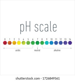 ph scale. infographic acid-base balance. scale for chemical analysis acid base