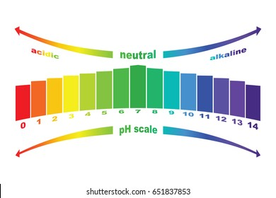 pH scale value , vector isolated