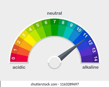 pH value colored scale meter for acid and alkaline solutions vector illustration isolated