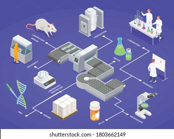Pharmaceutical production isometric composition with image of line laboratory equipment and medical products with text captions vector illustration
