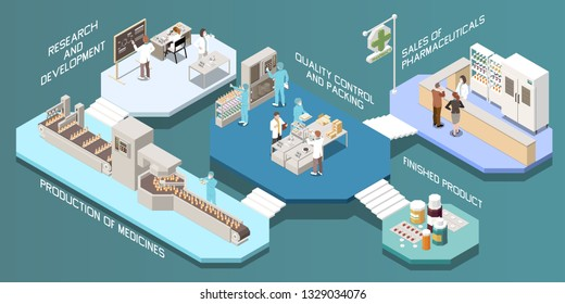 Pharmaceutical production isometric multistore composition with research and development production of medicines quality control and packing finished product descriptions vector illustration