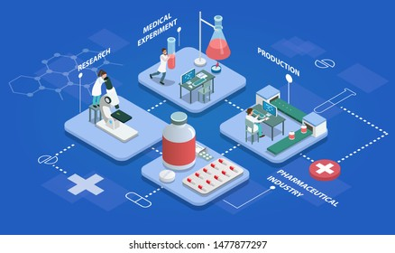 Pharmaceutical production isometric multistore composition with research, medical experiments, production of medicines and packing finished product vector illustration