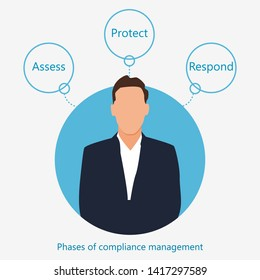 Phases of compliance management. Business illustration
